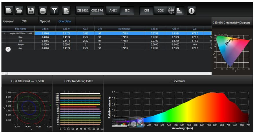 The Spectrum Genius software puts everything in one place, making evaluation quick and easy to see.