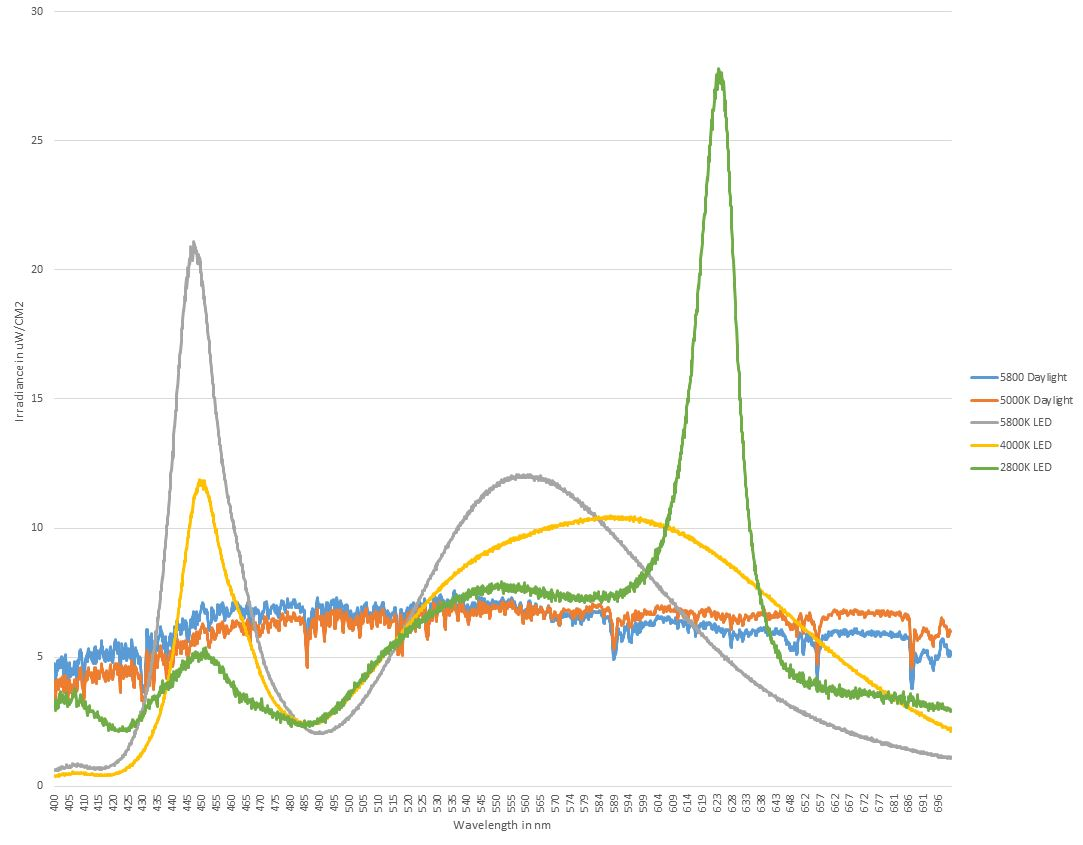 While most spectral data comparing products shows relative distribution, its not until actual irradiance is compared that the differences between sources is revealed. In this case, all of the sources are generating the same exact total irradiance in microwatts per square centimeter, so the differences in balance between produced wavelength energies is made apparent.