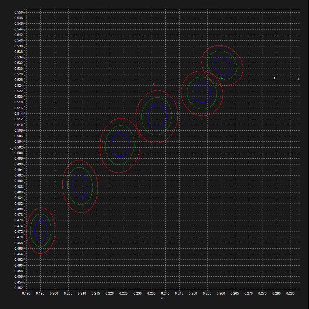 The differences between the outputs is also clearly visible when compared against the 2700K standard center for the McAdams Ellipse, showing a variation well outside 3 steps, making it clearly, objectively verifiable as being a visible difference.